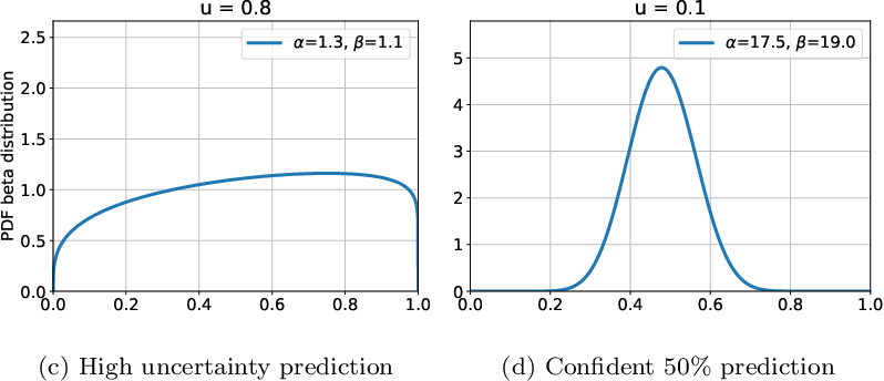 Figure 3 for Quantifying and Leveraging Predictive Uncertainty for Medical Image Assessment