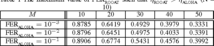 Table 1 The maximum value of FERROOAT such that ηROOAT > ηALOHA (N = 10)
