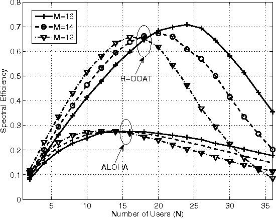Fig. 4. Spectral efficiency v.s. number of users