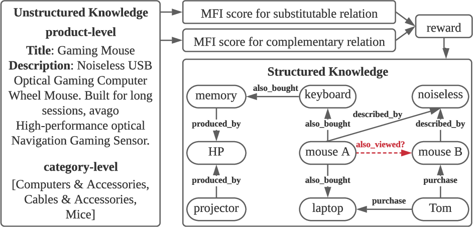 Figure 1 for Inferring Substitutable and Complementary Products with Knowledge-Aware Path Reasoning based on Dynamic Policy Network
