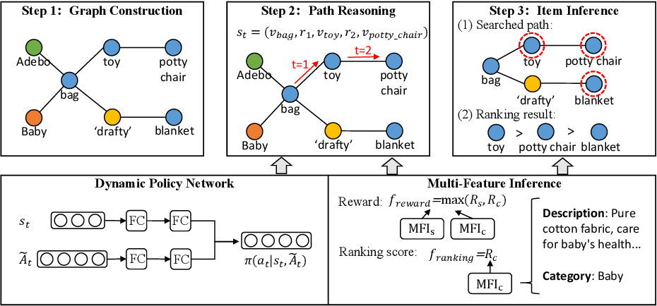 Figure 3 for Inferring Substitutable and Complementary Products with Knowledge-Aware Path Reasoning based on Dynamic Policy Network