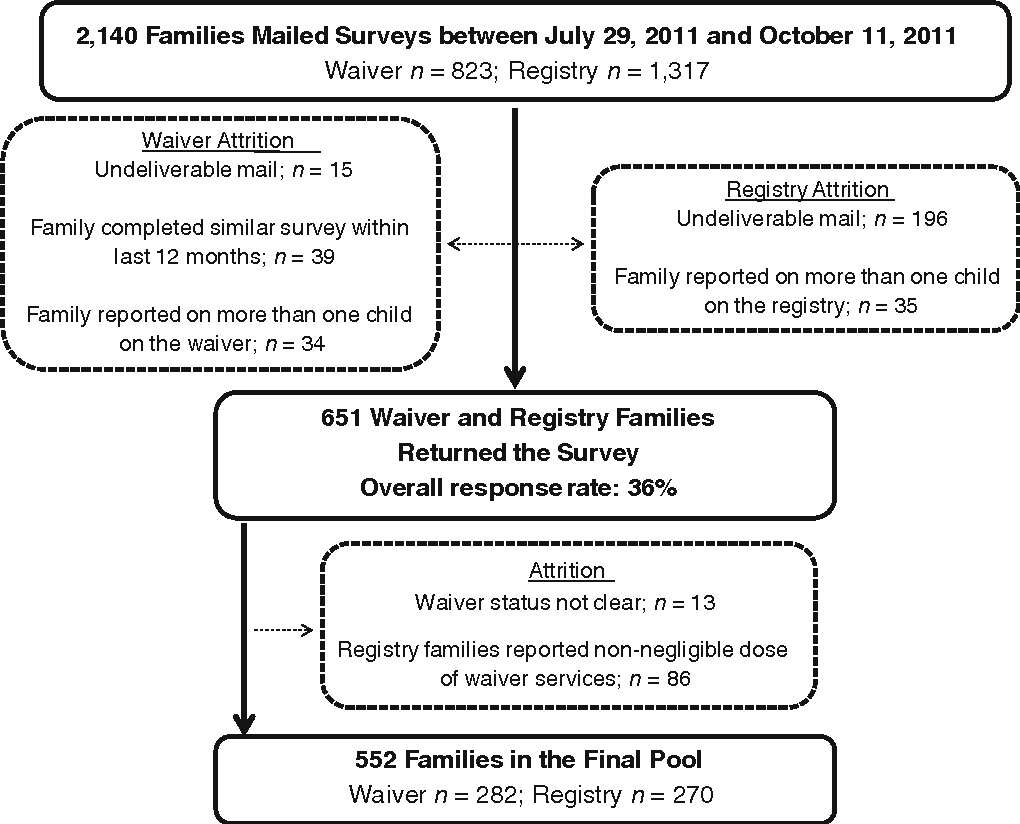 A Cross-Sectional Cohort Study of a Large, Statewide Medicaid Home ...