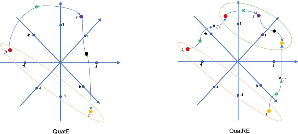 Figure 1 for QuatRE: Relation-Aware Quaternions for Knowledge Graph Embeddings