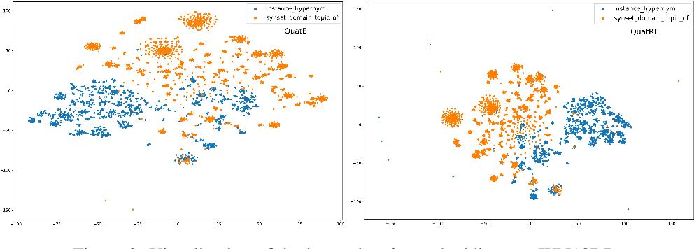 Figure 4 for QuatRE: Relation-Aware Quaternions for Knowledge Graph Embeddings