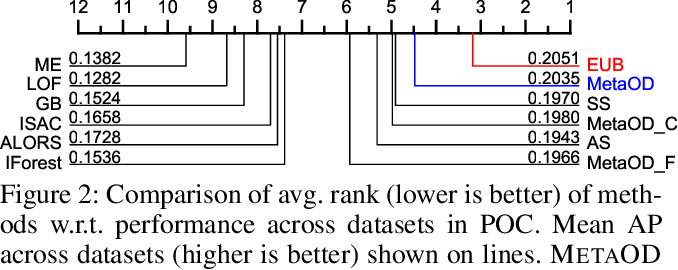 Figure 3 for Automating Outlier Detection via Meta-Learning