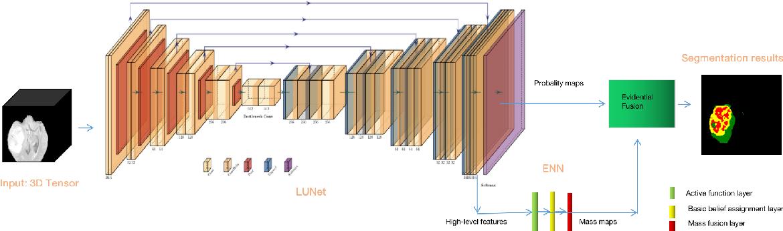 Figure 3 for Belief function-based semi-supervised learning for brain tumor segmentation