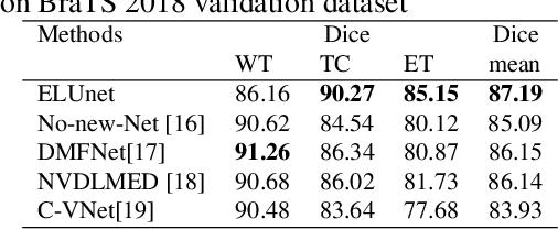 Figure 4 for Belief function-based semi-supervised learning for brain tumor segmentation