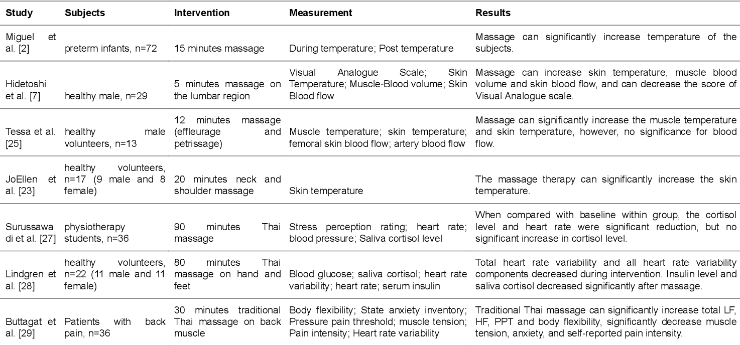 Table 4 from The possible mechanisms of massage therapy
