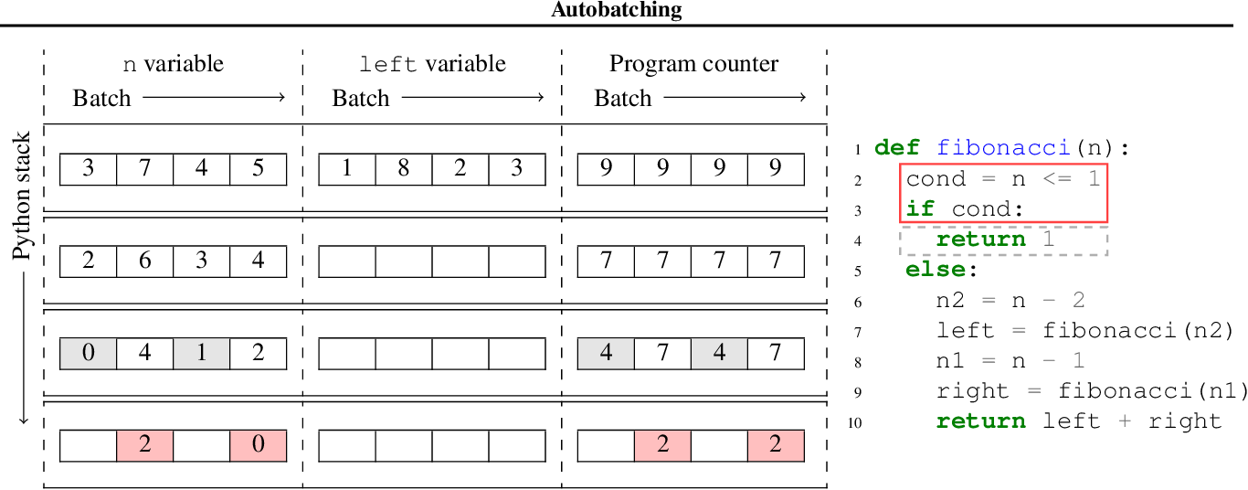 Figure 1 for Automatically Batching Control-Intensive Programs for Modern Accelerators