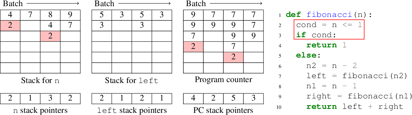 Figure 3 for Automatically Batching Control-Intensive Programs for Modern Accelerators