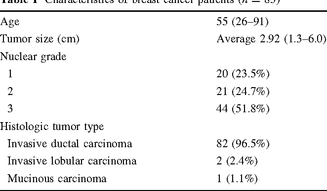Table 1 Characteristics of breast cancer patients (n = 85)