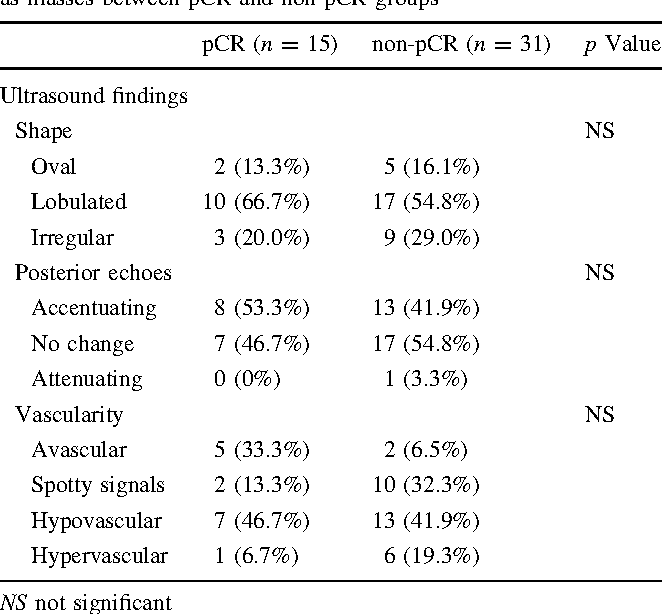Table 3 Comparison of ultrasound findings of lesions that presented as masses between pCR and non-pCR groups
