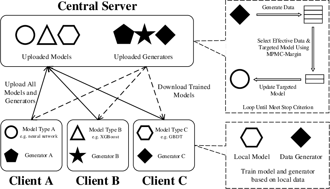 Figure 1 for Loosely Coupled Federated Learning Over Generative Models