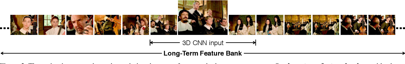 Figure 3 for Long-Term Feature Banks for Detailed Video Understanding