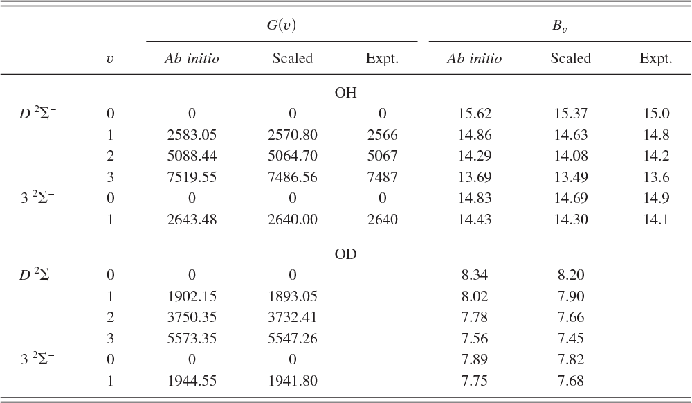 Table II from Ab initio calculation of (2+1) resonance