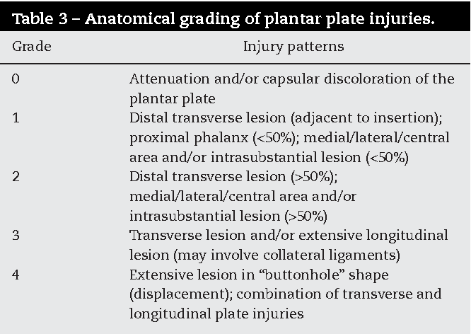 How to classify plantar plate injuries parameters from history and table 3 publicscrutiny Image collections