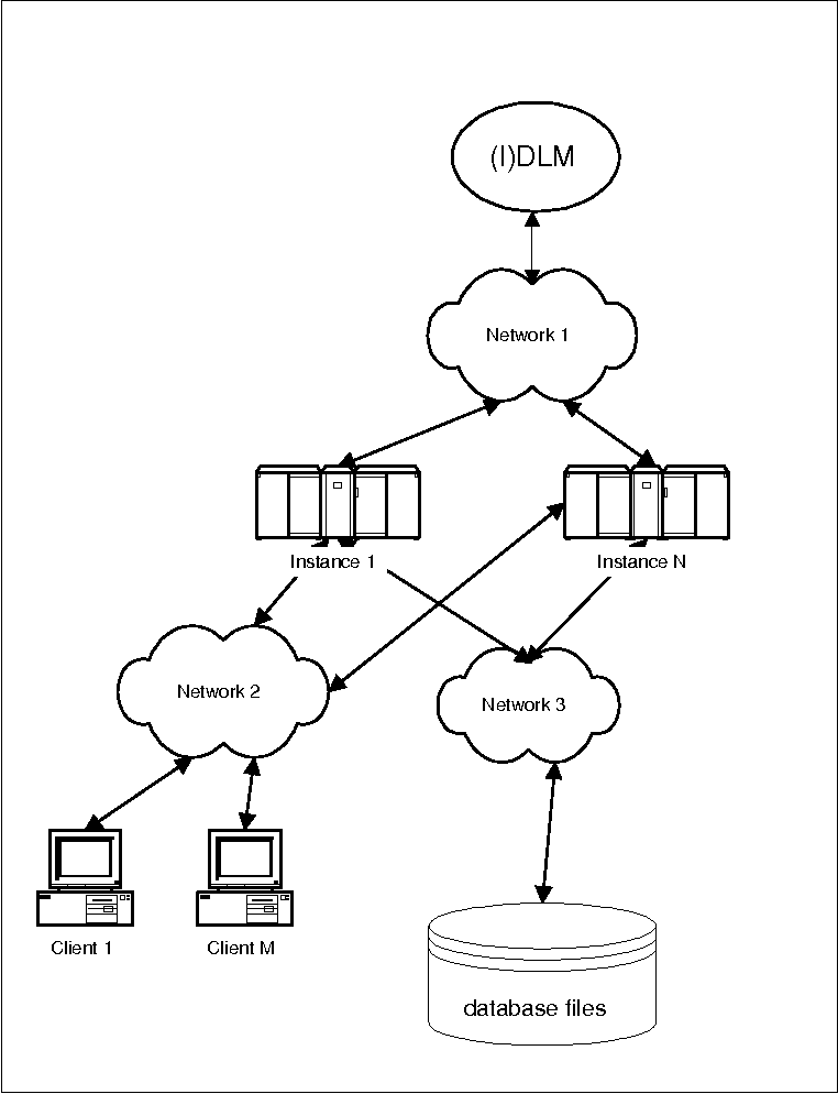 Oracle Network Diagram