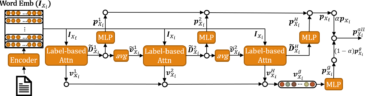 Figure 1 for LA-HCN: Label-based Attention for Hierarchical Multi-label TextClassification Neural Network