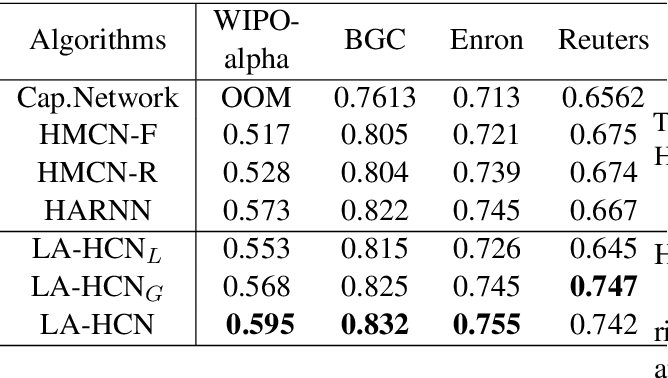 Figure 4 for LA-HCN: Label-based Attention for Hierarchical Multi-label TextClassification Neural Network