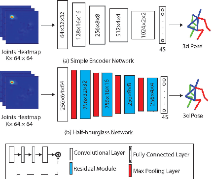 Figure 3 for Toward Marker-free 3D Pose Estimation in Lifting: A Deep Multi-view Solution