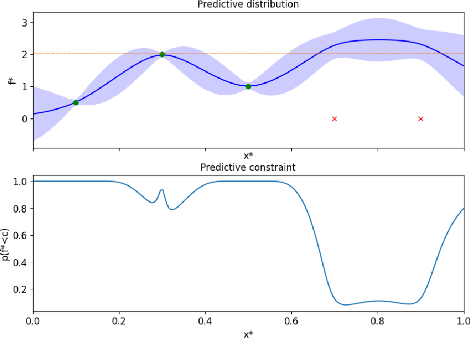 Figure 2 for Classified Regression for Bayesian Optimization: Robot Learning with Unknown Penalties