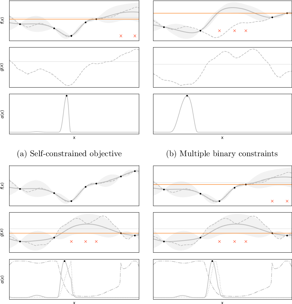 Figure 3 for Classified Regression for Bayesian Optimization: Robot Learning with Unknown Penalties