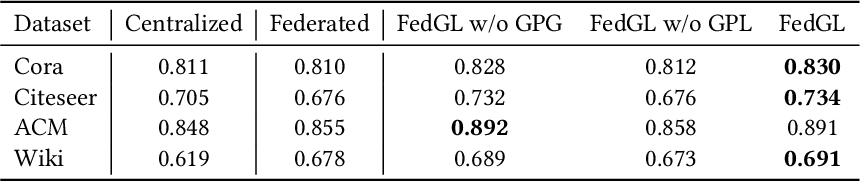 Figure 4 for FedGL: Federated Graph Learning Framework with Global Self-Supervision