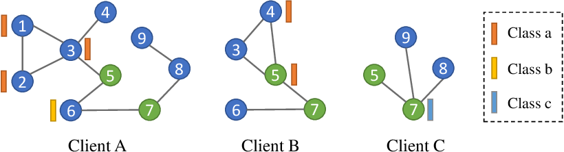 Figure 1 for FedGL: Federated Graph Learning Framework with Global Self-Supervision