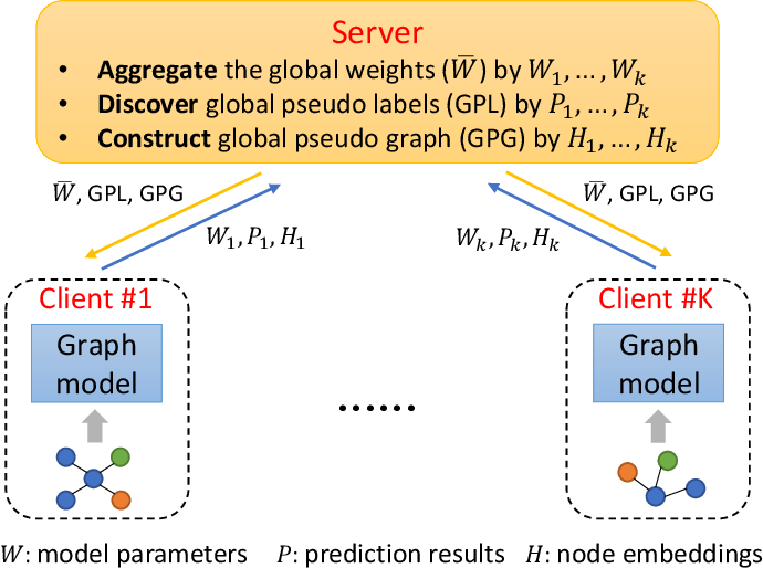 Figure 3 for FedGL: Federated Graph Learning Framework with Global Self-Supervision