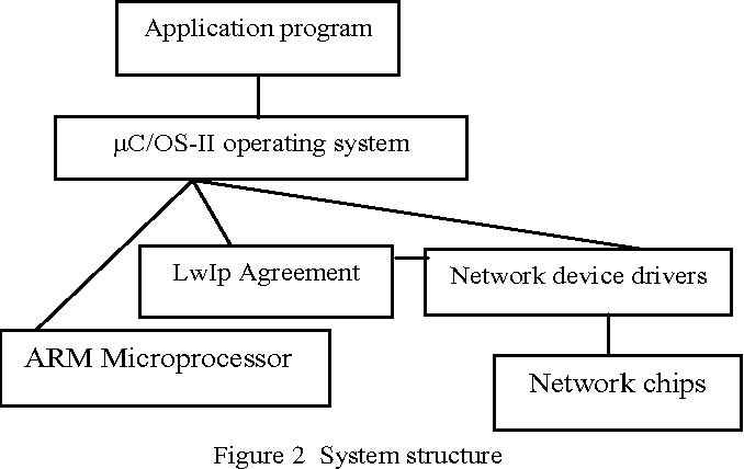 Transplantation research of the LwIP agreement under the uC/OS-II