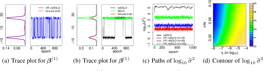 Figure 3 for Accelerating Convergence of Replica Exchange Stochastic Gradient MCMC via Variance Reduction