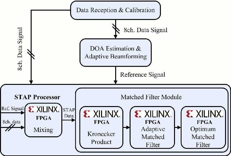 Figure 2 From Fpga Implementation Of Space Time Adaptive Processing