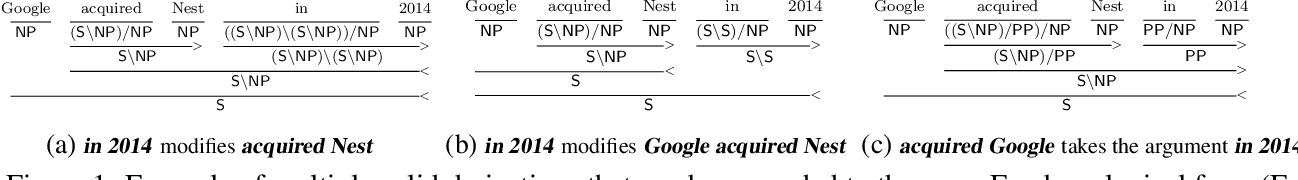 Figure 1 for Evaluating Induced CCG Parsers on Grounded Semantic Parsing