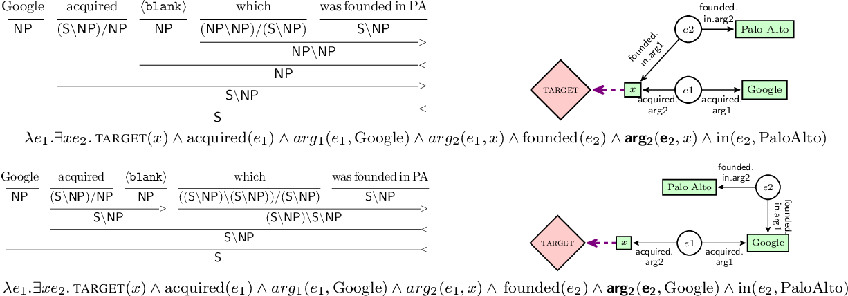 Figure 3 for Evaluating Induced CCG Parsers on Grounded Semantic Parsing