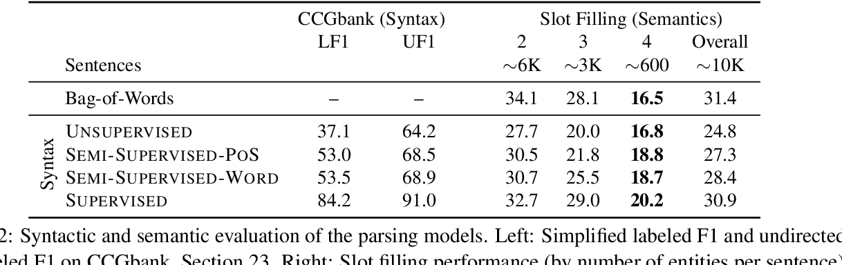 Figure 4 for Evaluating Induced CCG Parsers on Grounded Semantic Parsing