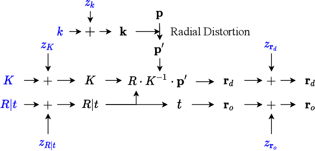 Figure 4 for Self-Calibrating Neural Radiance Fields