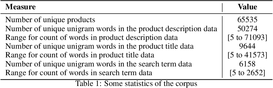 Figure 1 for Modeling Product Search Relevance in e-Commerce