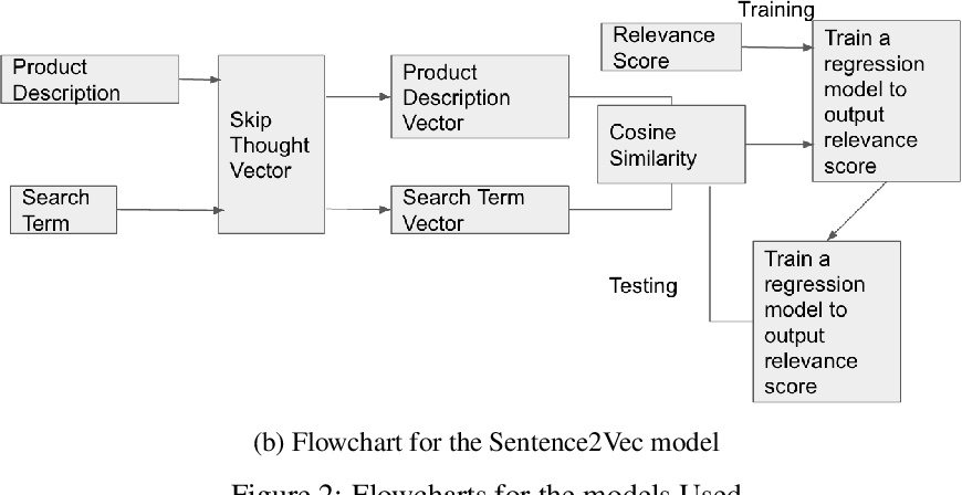 Figure 4 for Modeling Product Search Relevance in e-Commerce