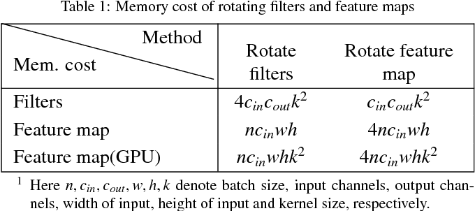 Figure 2 for Deep Rotation Equivariant Network