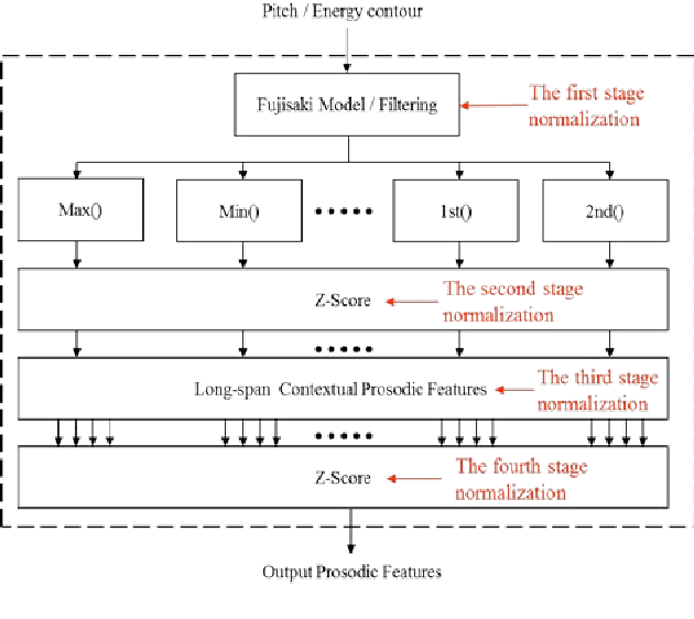 Multi Stage Feature Normalization For Robust German Stressed