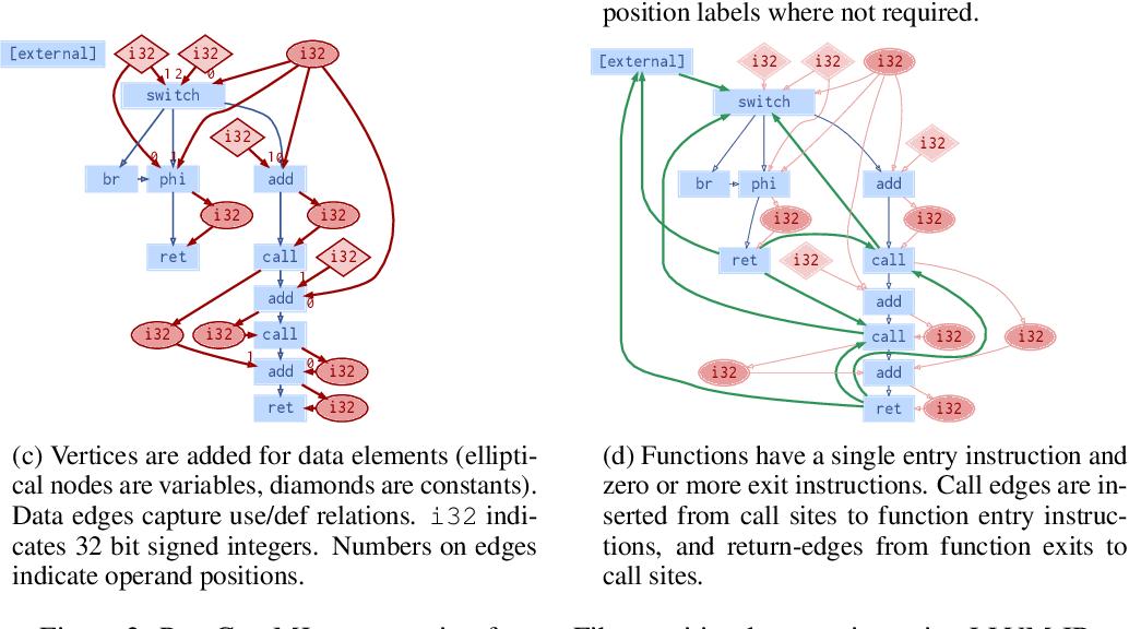 Figure 3 for Deep Data Flow Analysis