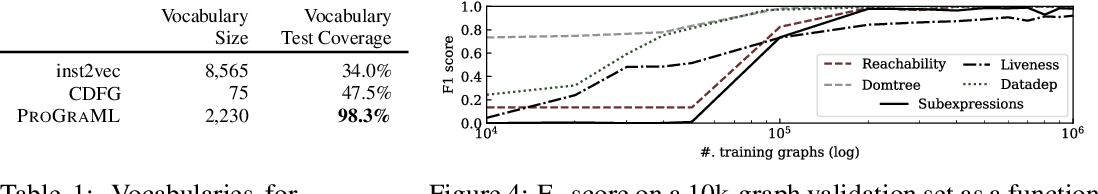 Figure 2 for Deep Data Flow Analysis