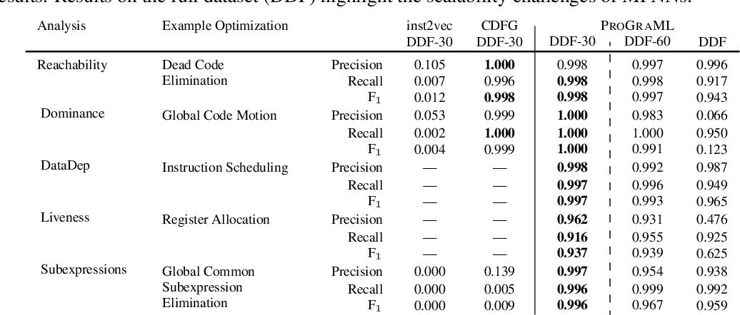 Figure 4 for Deep Data Flow Analysis