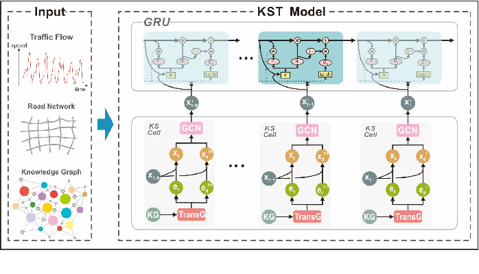 Figure 1 for KST-GCN: A Knowledge-Driven Spatial-Temporal Graph Convolutional Network for Traffic Forecasting
