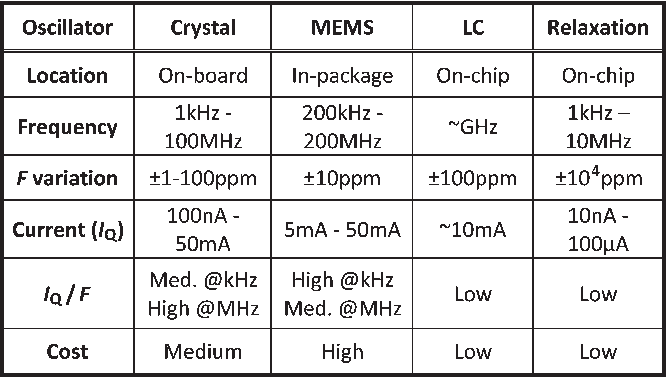 Table I from A $\pm$0 5% Precision On-Chip Frequency Reference With