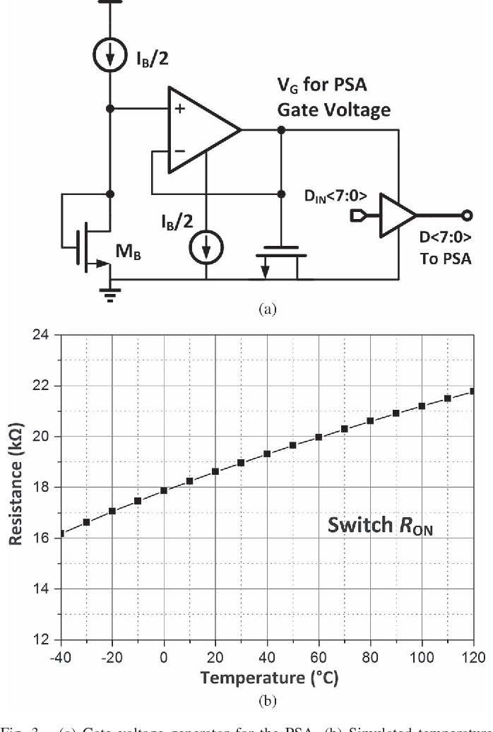 Figure 3 from A $\pm$0 5% Precision On-Chip Frequency Reference With