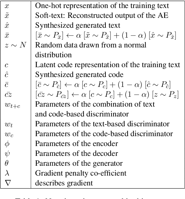 Figure 1 for Latent Code and Text-based Generative Adversarial Networks for Soft-text Generation