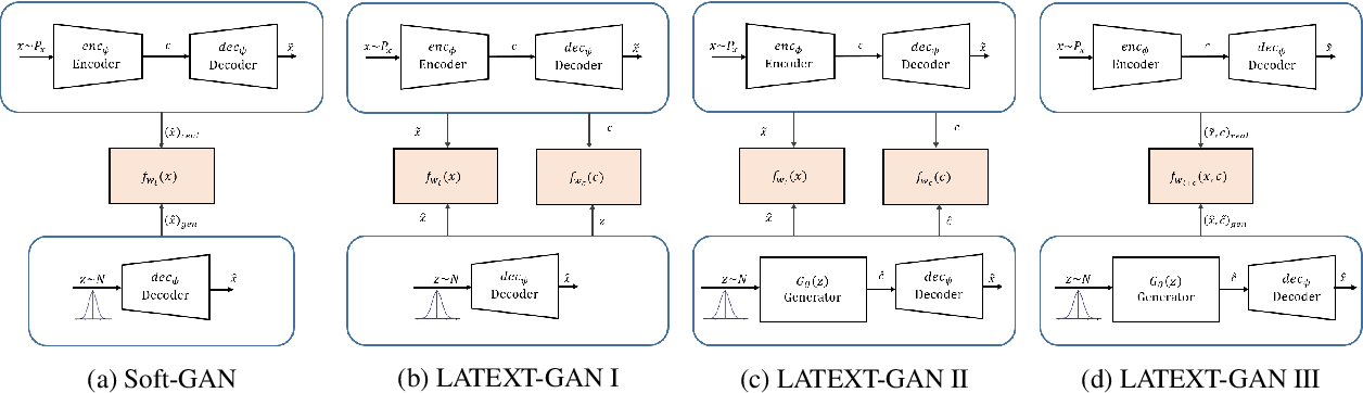 Figure 2 for Latent Code and Text-based Generative Adversarial Networks for Soft-text Generation