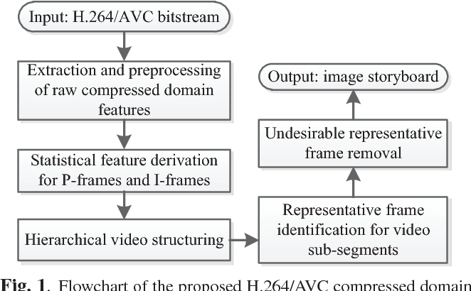 Figure 2 from Real-Time Storyboard Generation for H.264/AVC ...