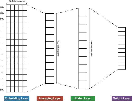 Figure 1 for Learning Patient Representations from Text